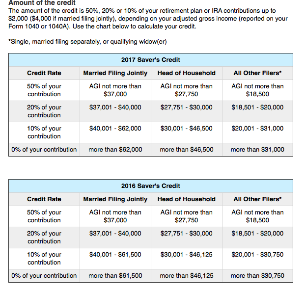 savers credit tables